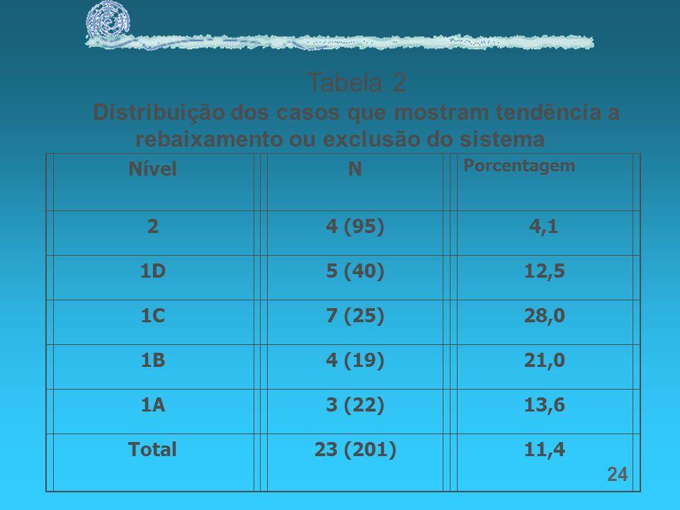 24 Tabela 2 Distribuição dos casos que mostram tendência a rebaixamento ou exclusão do sistema NívelN Porcentagem 24 (95)4,1 1D5 (40)12,5 1C7 (25)28,0