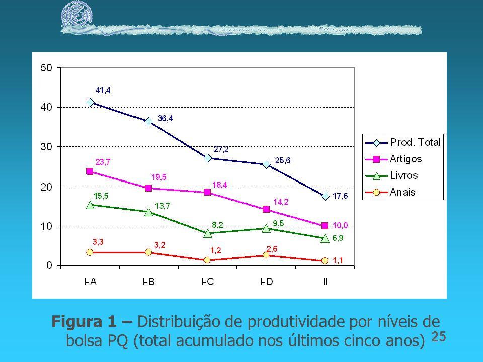 25 Figura 1 – Distribuição de produtividade por níveis de bolsa PQ (total acumulado nos últimos cinco anos)
