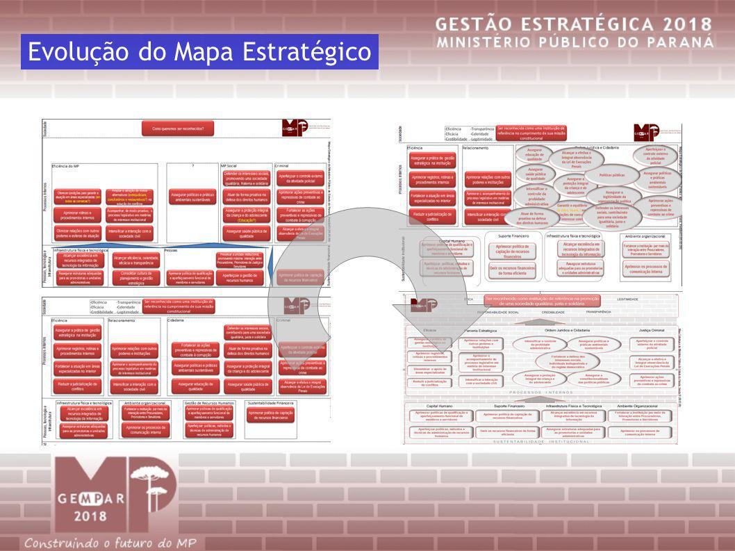 Evolução do Mapa Estratégico