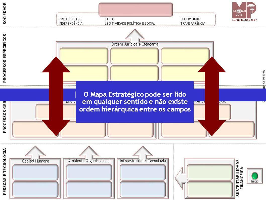 Entenda o Mapa Estratégico O Mapa Estratégico pode ser lido em qualquer sentido e não existe ordem hierárquica entre os campos