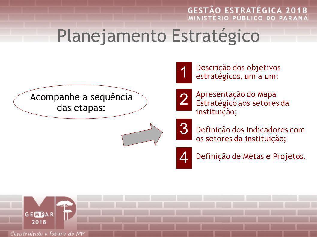 Planejamento Estratégico Acompanhe a sequência das etapas: Descrição dos objetivos estratégicos, um a um; Apresentação do Mapa Estratégico aos setores