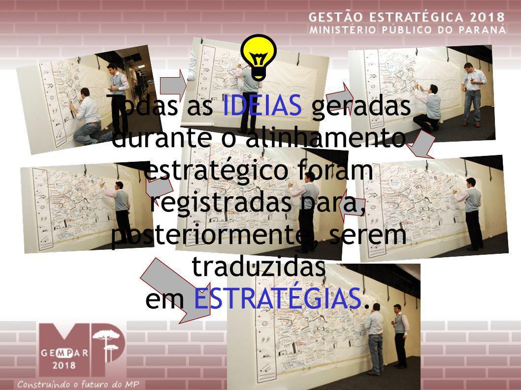 Todas as IDEIAS geradas durante o alinhamento estratégico foram registradas para, posteriormente, serem traduzidas em ESTRATÉGIAS.