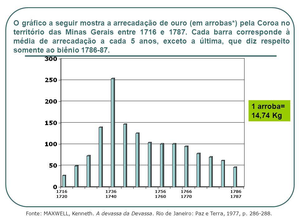 O gráfico a seguir mostra a arrecadação de ouro (em arrobas*) pela Coroa no território das Minas Gerais entre 1716 e 1787. Cada barra corresponde à mé