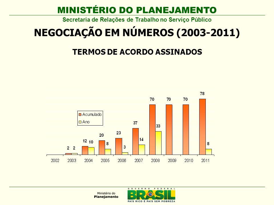 MINISTÉRIO DO PLANEJAMENTO NEGOCIAÇÃO EM NÚMEROS (2003-2011) Secretaria de Relações de Trabalho no Serviço Público TERMOS DE ACORDO ASSINADOS