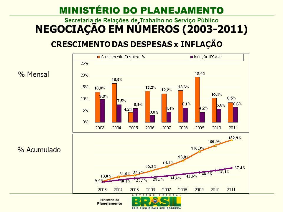 MINISTÉRIO DO PLANEJAMENTO CRESCIMENTO DAS DESPESAS x INFLAÇÃO % Mensal % Acumulado NEGOCIAÇÃO EM NÚMEROS (2003-2011) Secretaria de Relações de Trabalho no Serviço Público