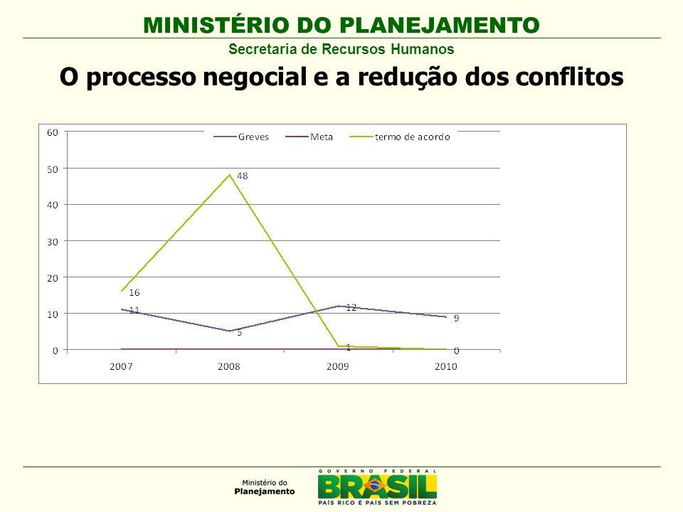 MINISTÉRIO DO PLANEJAMENTO Secretaria de Recursos Humanos O processo negocial e a redução dos conflitos