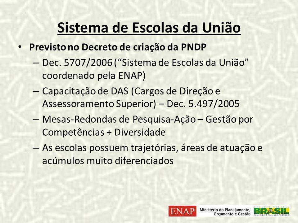 Sistema de Escolas da União Previsto no Decreto de criação da PNDP – Dec.