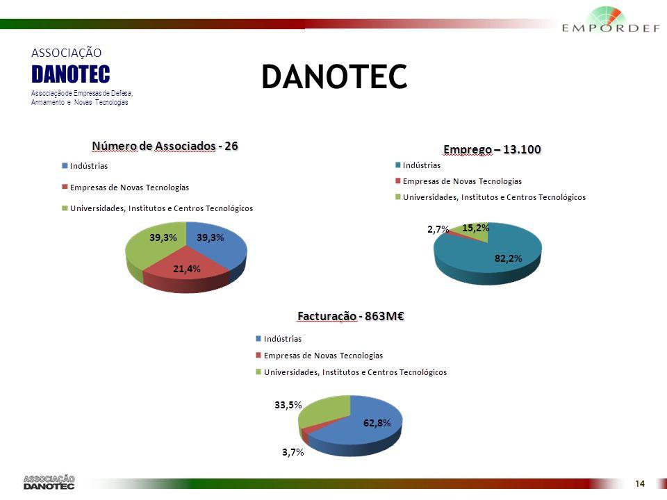 14 DANOTEC ASSOCIAÇÃO DANOTEC Associação de Empresas de Defesa, Armamento e Novas Tecnologias