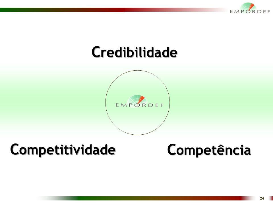 24 C redibilidade C ompetência C ompetitividade