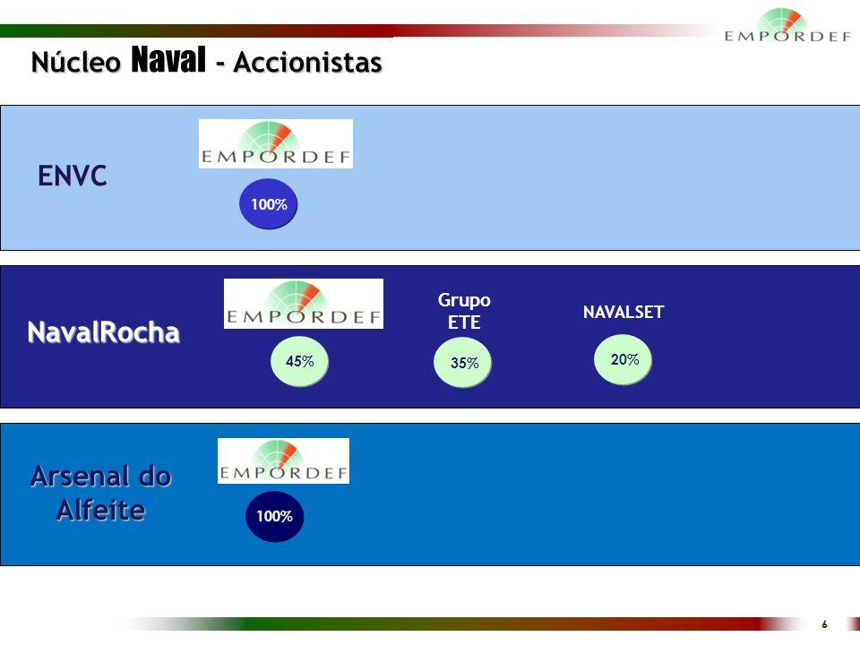 6 Núcleo - Accionistas Núcleo Naval - Accionistas 100% ENVC Arsenal do Alfeite NavalRocha Grupo ETE NAVALSET 45% 35% 20% 100%