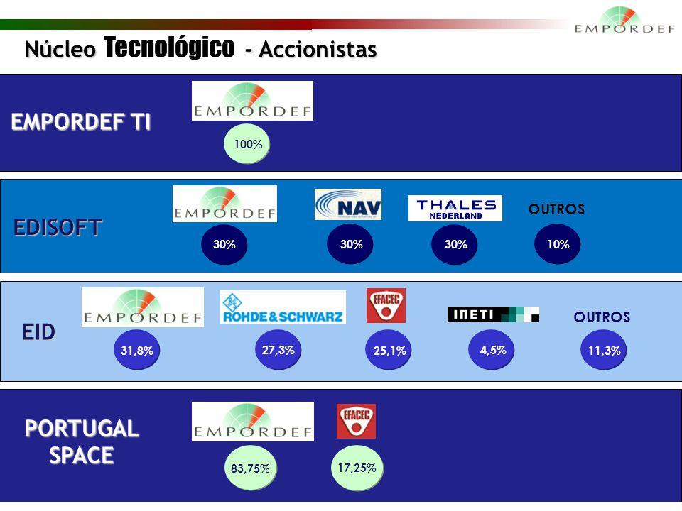 7 Núcleo - Accionistas Núcleo Tecnológico - Accionistas OUTROS 31,8% 27,3% 25,1% 4,5% 11,3% OUTROS EID EDISOFT EMPORDEF TI 100% PORTUGAL SPACE 83,75% 17,25% 30% 10%