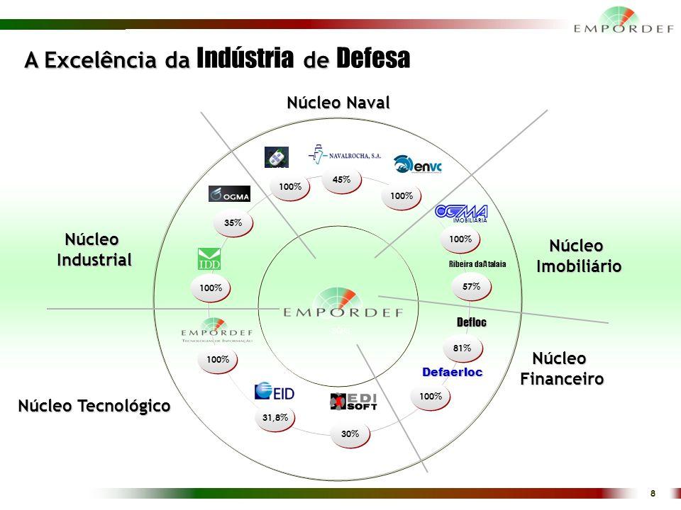 8 100% 35% 100% 30% 100% 31,8% 100% IMOBILIÁRIA 45% 57% Ribeira da Atalaia 81% Defloc 100% Defaerloc Arsenal Alfeite, S.A.