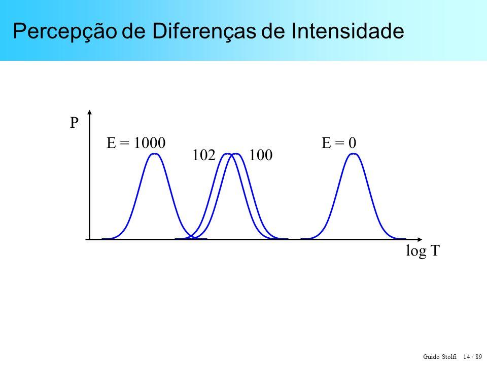 Guido Stolfi 14 / 89 Percepção de Diferenças de Intensidade log T P E = 0E = 1000 100102