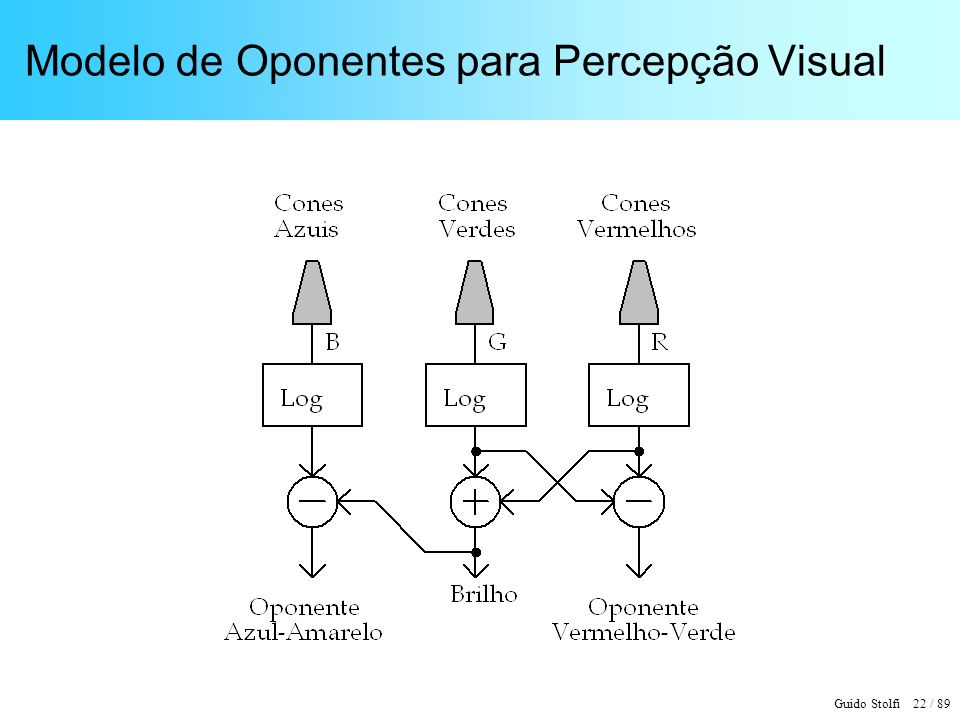 Guido Stolfi 22 / 89 Modelo de Oponentes para Percepção Visual