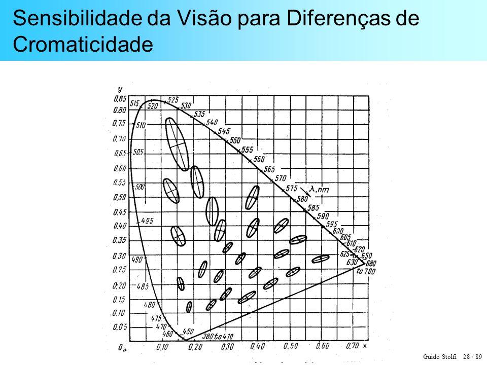 Guido Stolfi 28 / 89 Sensibilidade da Visão para Diferenças de Cromaticidade