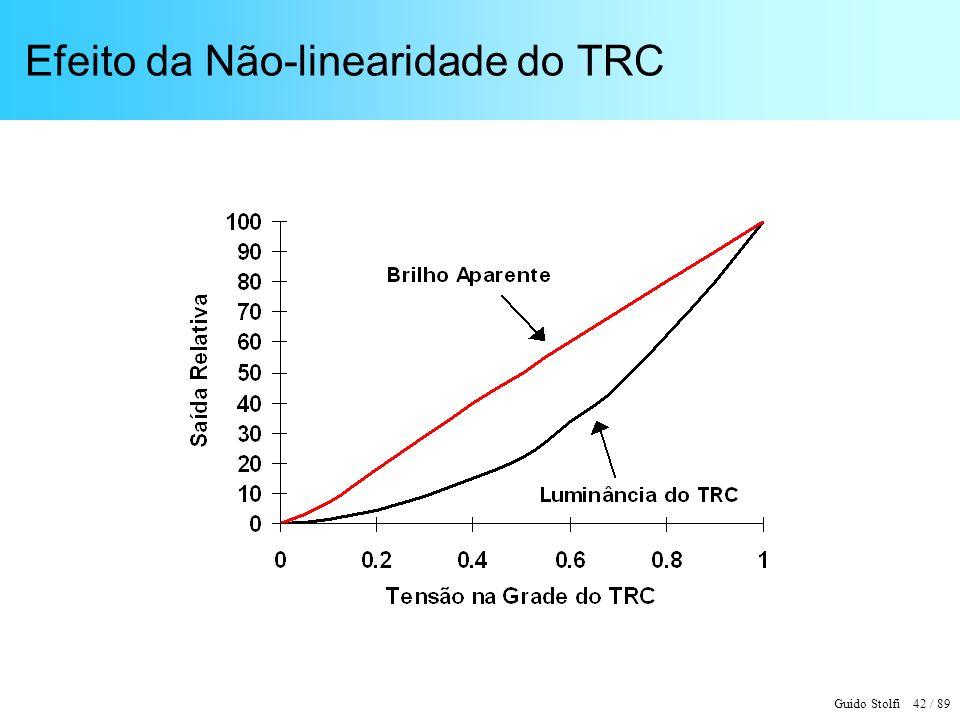 Guido Stolfi 42 / 89 Efeito da Não-linearidade do TRC