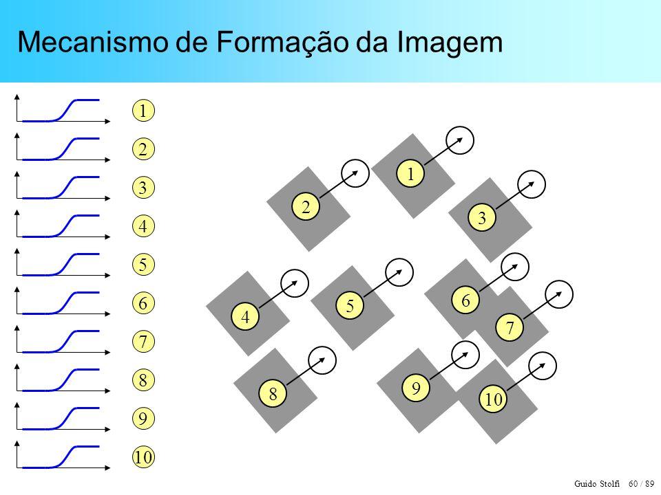 Guido Stolfi 60 / 89 Mecanismo de Formação da Imagem 1 2 3 4 5 6 7 8 9 10 7 8 4 5 9 6 1 3 2