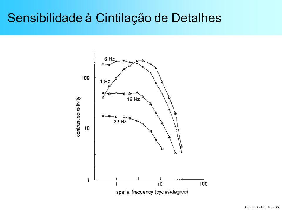 Guido Stolfi 61 / 89 Sensibilidade à Cintilação de Detalhes