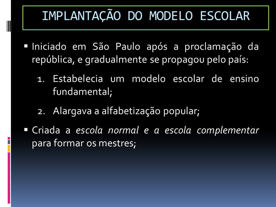 IMPLANTAÇÃO DO MODELO ESCOLAR Iniciado em São Paulo após a proclamação da república, e gradualmente se propagou pelo país: 1.Estabelecia um modelo esc