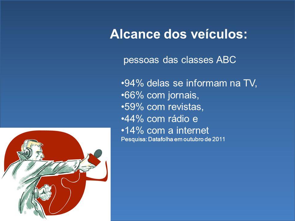 Alcance dos veículos: pessoas das classes ABC 94% delas se informam na TV, 66% com jornais, 59% com revistas, 44% com rádio e 14% com a internet Pesquisa: Datafolha em outubro de 2011