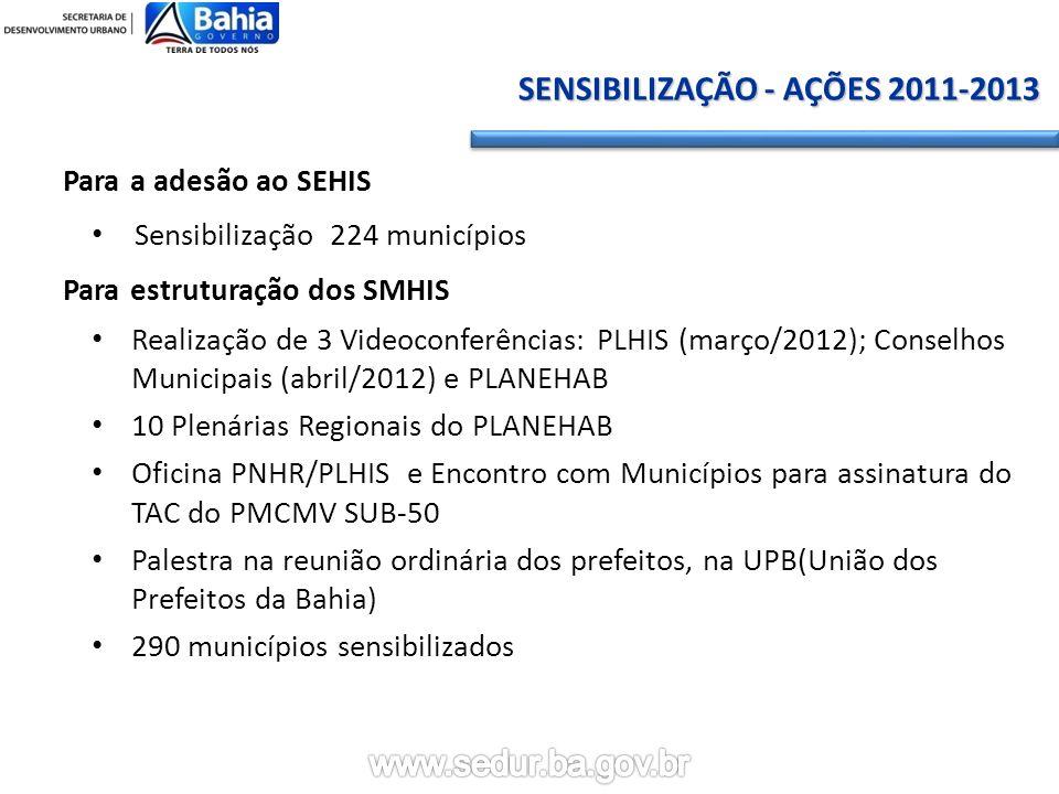 Para a adesão ao SEHIS Sensibilização 224 municípios Para estruturação dos SMHIS Realização de 3 Videoconferências: PLHIS (março/2012); Conselhos Municipais (abril/2012) e PLANEHAB 10 Plenárias Regionais do PLANEHAB Oficina PNHR/PLHIS e Encontro com Municípios para assinatura do TAC do PMCMV SUB-50 Palestra na reunião ordinária dos prefeitos, na UPB(União dos Prefeitos da Bahia) 290 municípios sensibilizados SENSIBILIZAÇÃO - AÇÕES 2011-2013