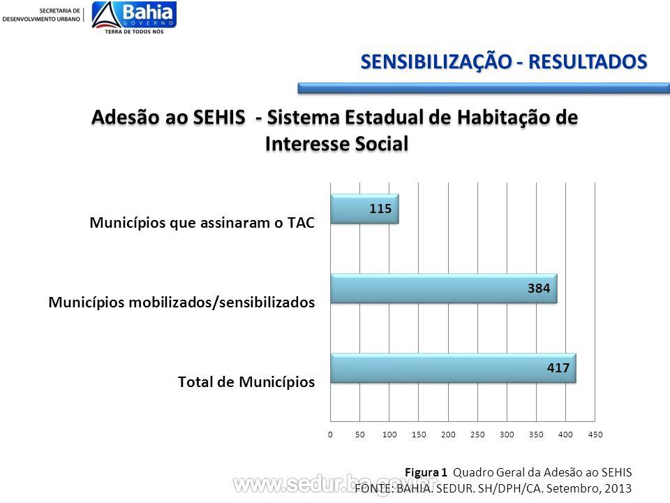 Adesão ao SEHIS - Sistema Estadual de Habitação de Interesse Social Adesão ao SEHIS - Sistema Estadual de Habitação de Interesse Social Figura 1 Quadro Geral da Adesão ao SEHIS FONTE: BAHIA.