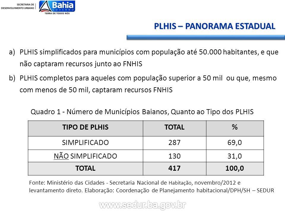 a)PLHIS simplificados para municípios com população até 50.000 habitantes, e que não captaram recursos junto ao FNHIS b)PLHIS completos para aqueles com população superior a 50 mil ou que, mesmo com menos de 50 mil, captaram recursos FNHIS TIPO DE PLHISTOTAL% SIMPLIFICADO28769,0 NÃO SIMPLIFICADO13031,0 TOTAL417100,0 Quadro 1 - Número de Municípios Baianos, Quanto ao Tipo dos PLHIS Fonte: Ministério das Cidades - Secretaria Nacional de Habitação, novembro/2012 e levantamento direto.