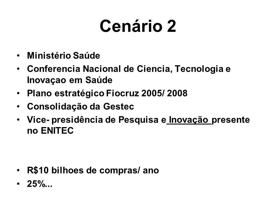 Cenário 2 Ministério Saúde Conferencia Nacional de Ciencia, Tecnologia e Inovaçao em Saúde Plano estratégico Fiocruz 2005/ 2008 Consolidação da Gestec Vice- presidência de Pesquisa e Inovação presente no ENITEC R$10 bilhoes de compras/ ano 25%...