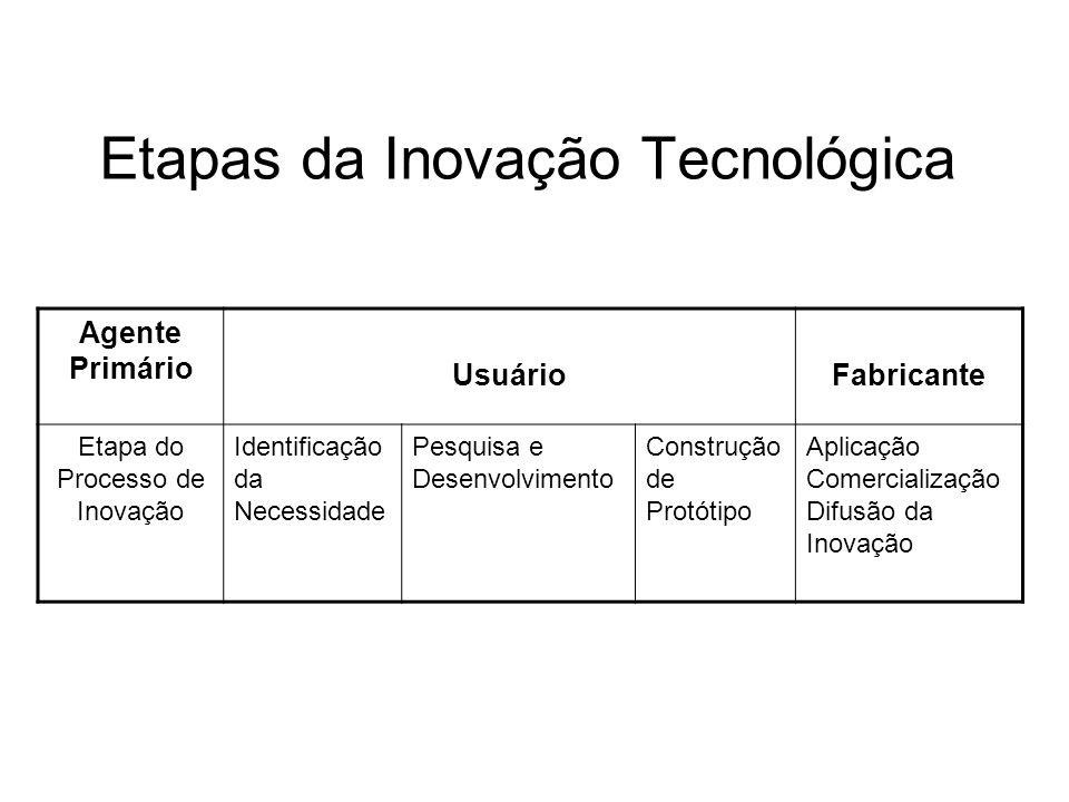 Etapas da Inovação Tecnológica Agente Primário Usuário Fabricante Etapa do Processo de Inovação Identificação da Necessidade Pesquisa e Desenvolvimento Construção de Protótipo Aplicação Comercialização Difusão da Inovação