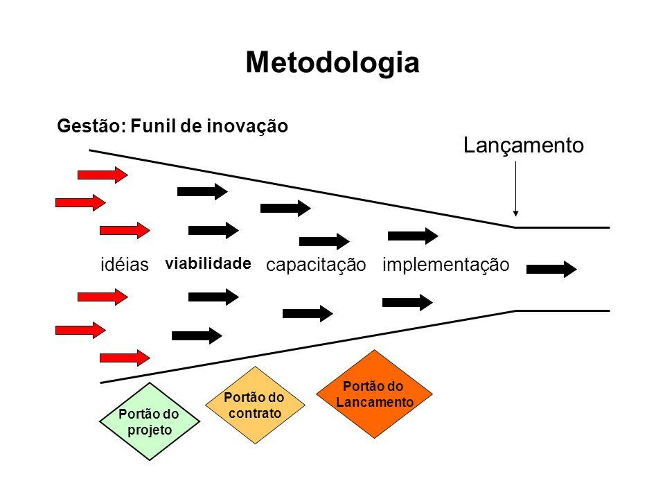 Metodologia Gestão: Funil de inovação idéias viabilidade capacitaçãoimplementação Lançamento Portão do projeto Portão do contrato Portão do Lancamento