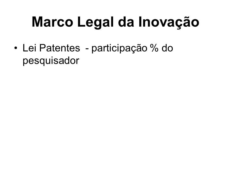 Marco Legal da Inovação Lei Patentes - participação % do pesquisador
