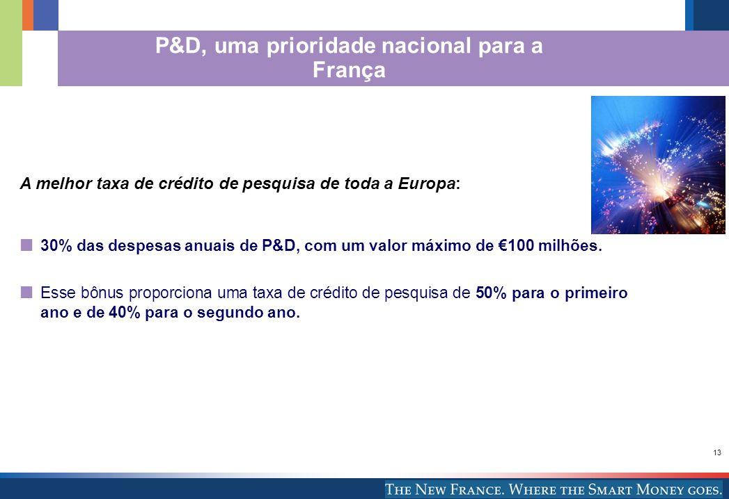 13 A melhor taxa de crédito de pesquisa de toda a Europa: 30% das despesas anuais de P&D, com um valor máximo de 100 milhões. Esse bônus proporciona u