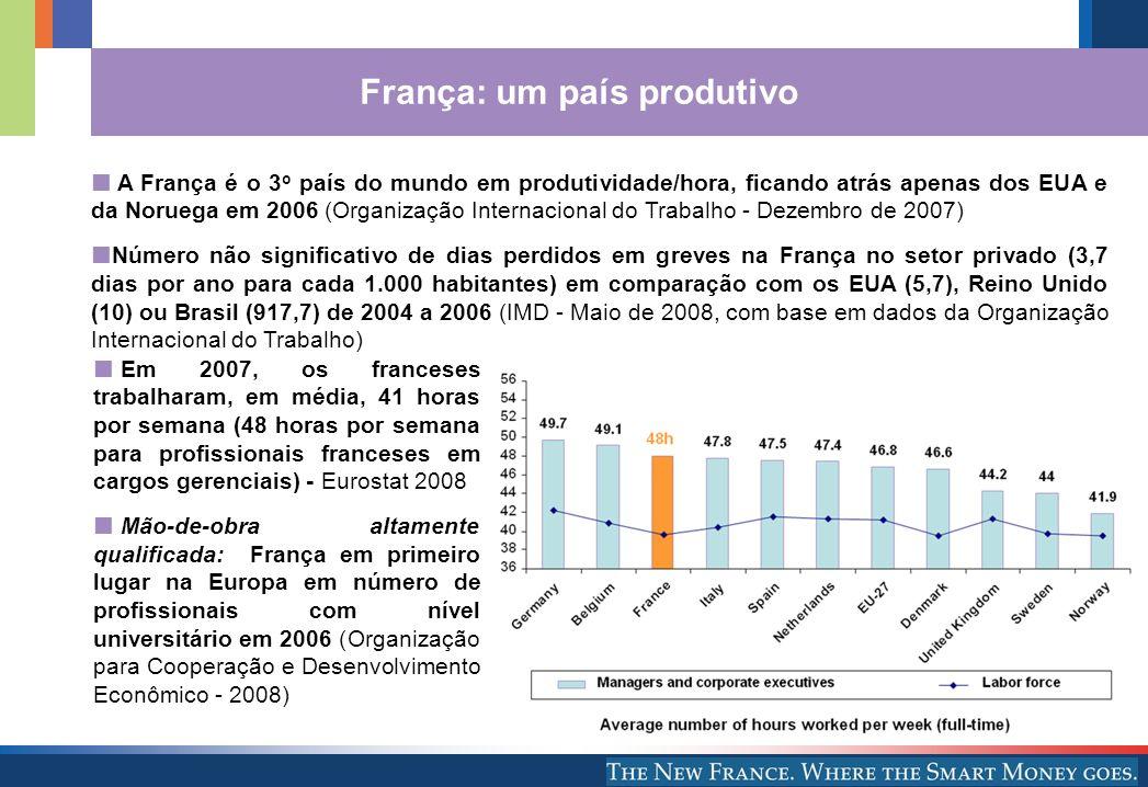 3 França: um país produtivo Em 2007, os franceses trabalharam, em média, 41 horas por semana (48 horas por semana para profissionais franceses em carg