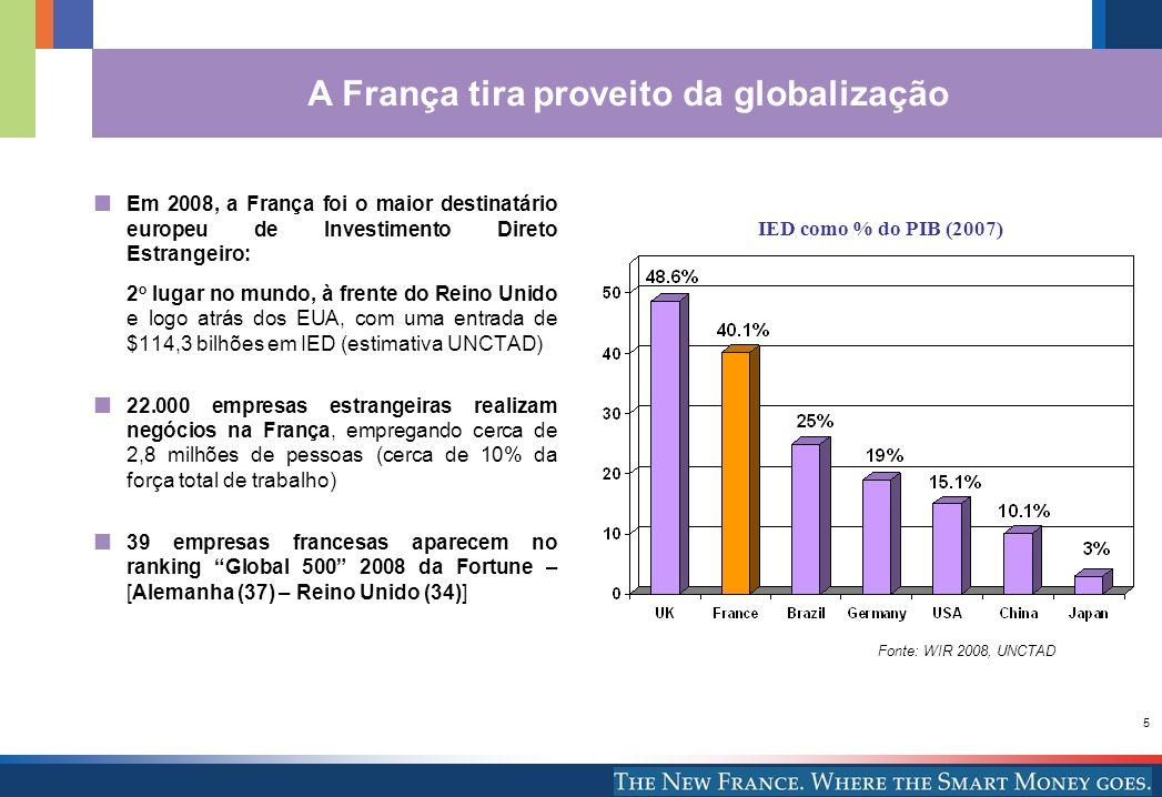 5 A França tira proveito da globalização Fonte: WIR 2008, UNCTAD Em 2008, a França foi o maior destinatário europeu de Investimento Direto Estrangeiro