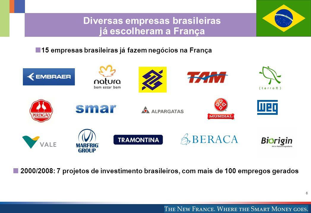 6 15 empresas brasileiras já fazem negócios na França Diversas empresas brasileiras já escolheram a França 2000/2008: 7 projetos de investimento brasi