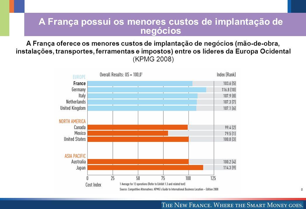 8 A França possui os menores custos de implantação de negócios em toda a Europa Ocidental A França oferece os menores custos de implantação de negócio