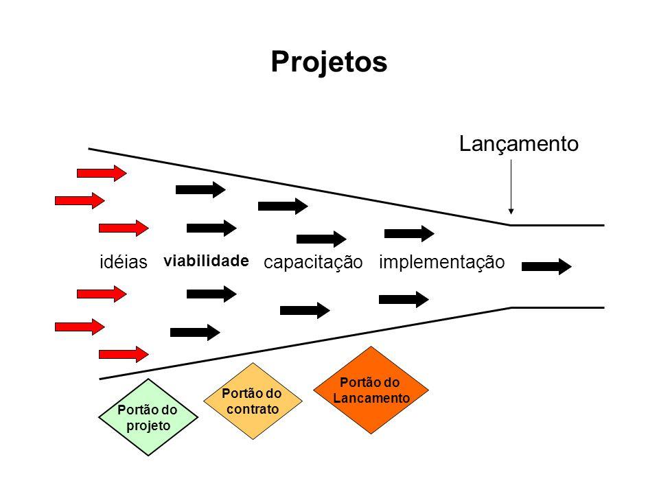 Projetos idéias viabilidade capacitaçãoimplementação Lançamento Portão do projeto Portão do contrato Portão do Lancamento