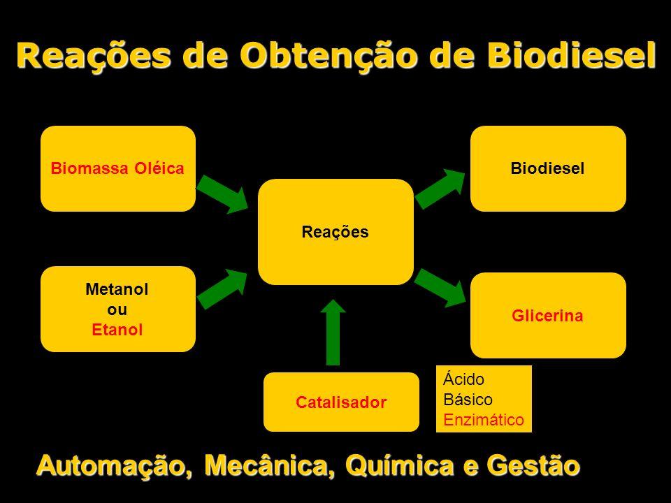 Reações de Obtenção de Biodiesel Catalisador Reações Biomassa Oléica Metanol ou Etanol Biodiesel Glicerina Ácido Básico Enzimático Automação, Mecânica