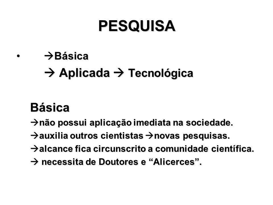PESQUISA Básica Básica Aplicada Tecnológica Aplicada TecnológicaBásica não possui aplicação imediata na sociedade. não possui aplicação imediata na so