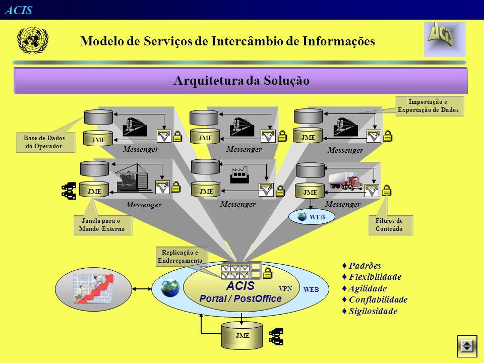 ACIS Bases de Dados Operacionais Navios Operações Trens Veículos Container Manifesto B/L Vagões Passe Portão Locais Navios Operações Trens Veículos Co