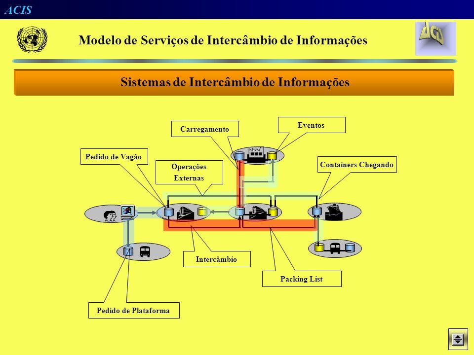 ACIS Padrões Flexibilidade Agilidade Confiabilidade Sigilosidade ACIS Portal / PostOffice JME Messenger JME Messenger WEB VPN Arquitetura da Solução M