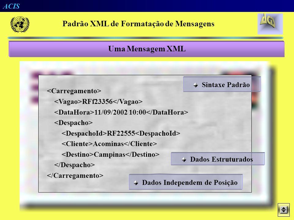ACIS Carregamento RF23356 11/09/2002 10:00 DE22555 Acominas Campinas Padrão XML de Formatação de Mensagens Uma Mensagem Convencional