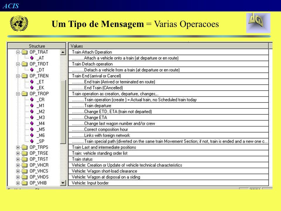 ACIS RFf23356 11/09/2002 10:00 RF22555 Acominas Campinas Sintaxe Padrão Dados Independem de Posição Dados Estruturados Padrão XML de Formatação de Men