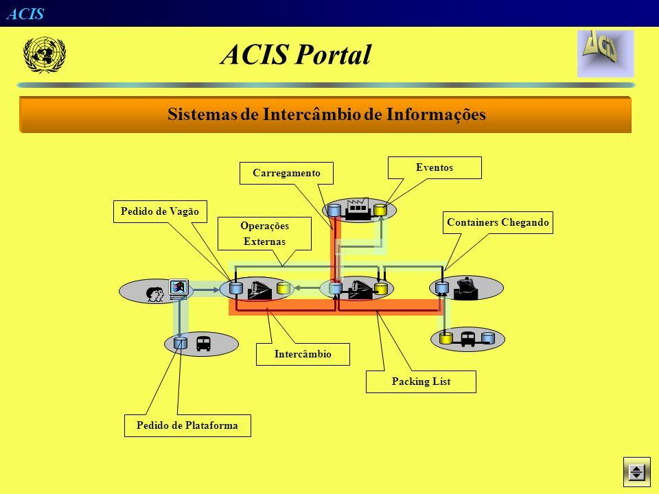 ACIS Mapeamento de Mensagens X Bases de Dados Selecione um Elemento Referência Gerada Automatic Construction of BIS Table Reference Structure in Tree-
