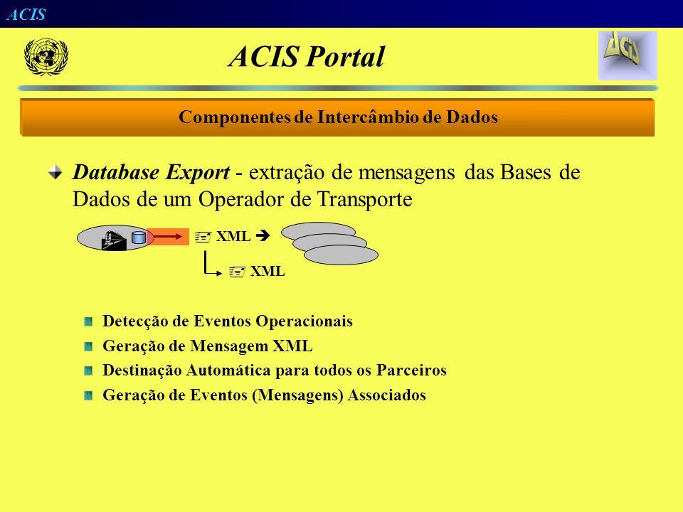 ACIS Pedido de Vagão Pedido de Plataforma Intercâmbio Operações Externas Containers Chegando Packing List Carregamento Eventos Sistemas de Intercâmbio