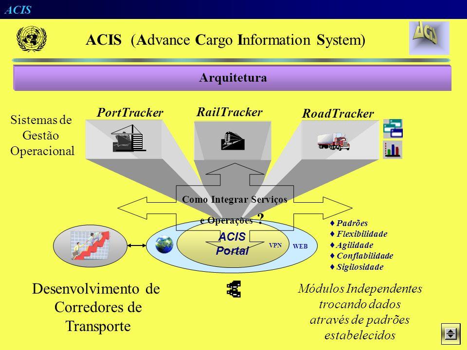 ACIS 1. Prove informações operacionais sobre - Equipamentos de Transporte (Navios, Vagoes, …) - Guias de Expedição (e.g. Containers) 2.Cobre vários mo