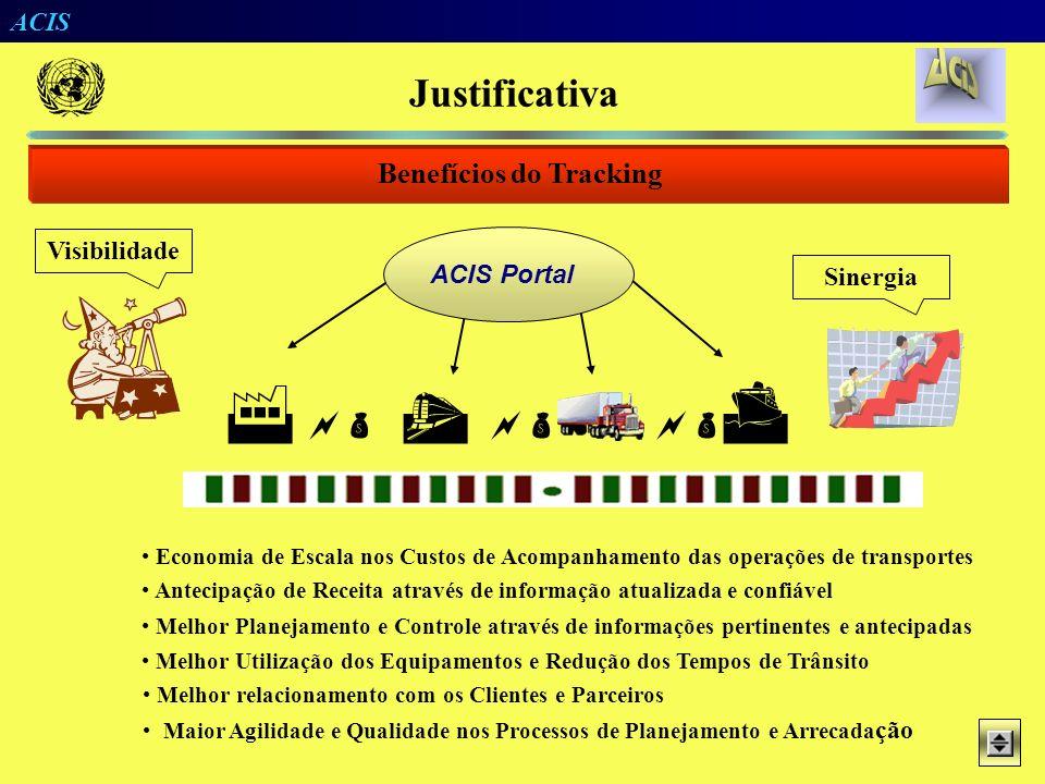 ACIS Operadores Modal A Operadores Modal B Clientes/Agentes Comunicabilidade EDI Visibilidade Tracking IntraModal InterModal Justificativa Necessidade