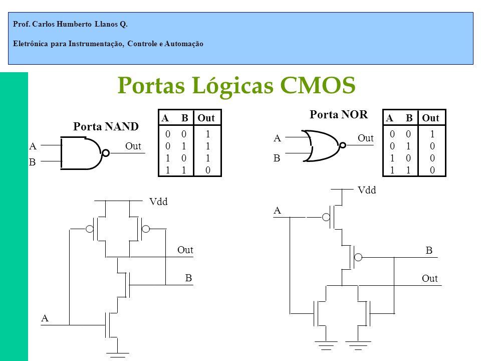 Prof. Carlos Humberto Llanos Q. Eletrônica para Instrumentação, Controle e Automação Porta NAND Porta NOR Vdd A B Out Vdd A B Out A B A B AB 001 011 1