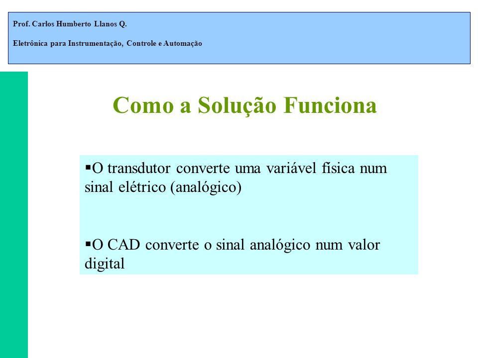 Prof. Carlos Humberto Llanos Q. Eletrônica para Instrumentação, Controle e Automação Como a Solução Funciona O transdutor converte uma variável física