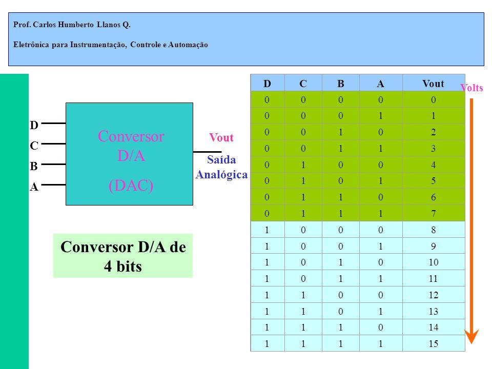 Prof. Carlos Humberto Llanos Q. Eletrônica para Instrumentação, Controle e Automação DCBAVout 00000 00011 00102 00113 01004 01015 01106 01117 10008 10